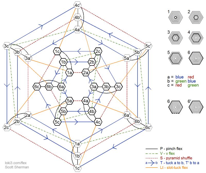 12 leaf hexaflexagon
